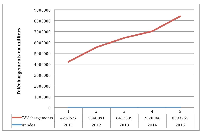 Évolution des téléchargements sur le site des Classiques de 2011 à 2015