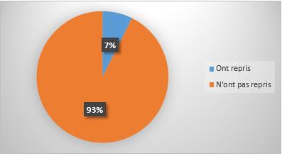 Grossesses en milieu scolaire dans l arrondissement de - Pourcentage de fausse couche ...